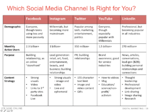 Slide from Matt Chiera's Digital Marketing 101 presentation at Cushing in Chicago in 2019.